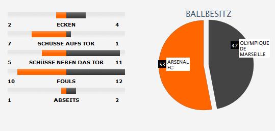 Fu ball tipps vorhersagen infowurm for Fussball statistik